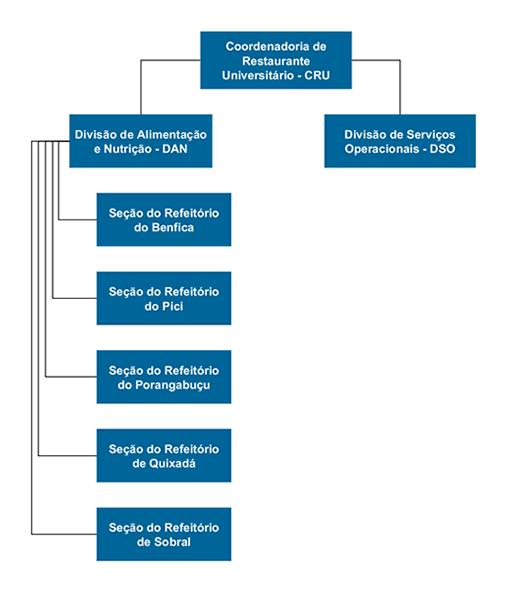 Imagem: Organograma da Coordenadoria de Restaurante Universitário.